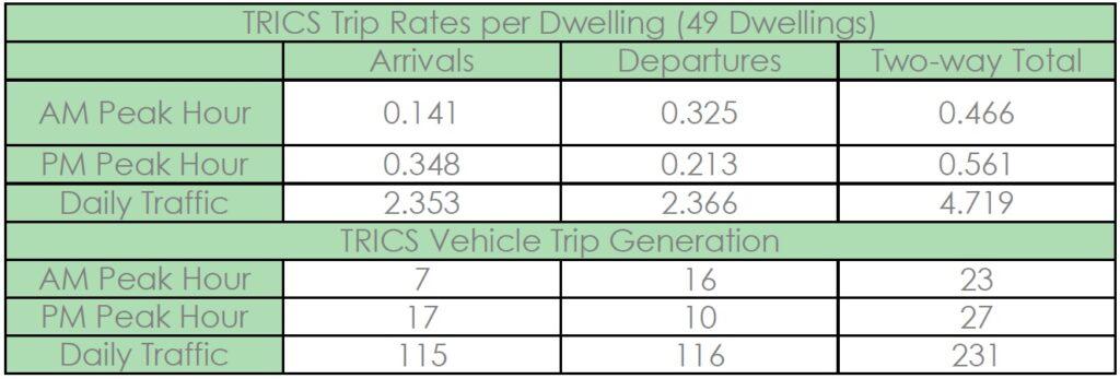TRICS trip rates